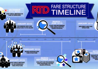 Regional Transportation InfoGraphic